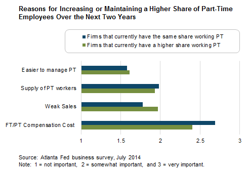 Reasons for Increasing or Maintaining a Higher Share of Part-Time Employees Over the Next Two Years