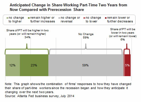 Anticipated Change in Share Working Part-Time Two Years from Now Compared with Prerecession Share