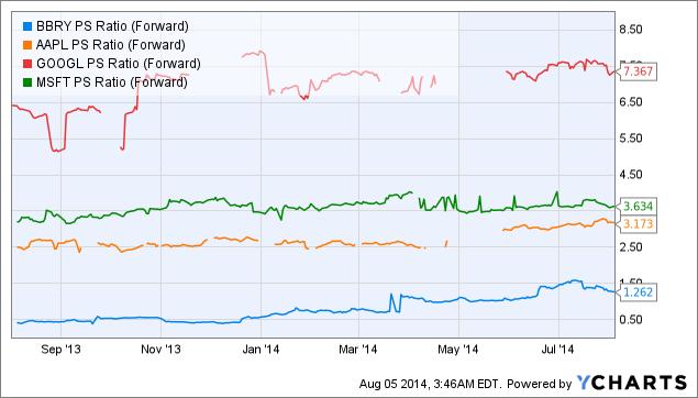 BBRY PS Ratio (Forward) Chart
