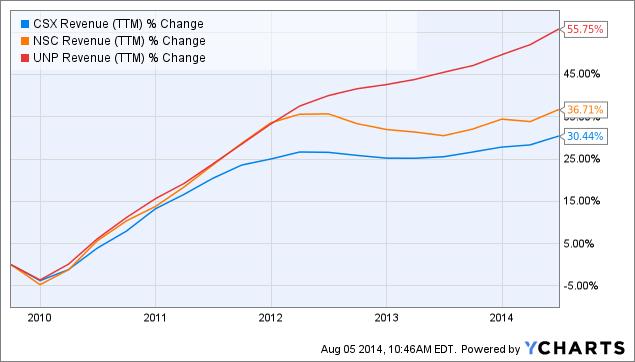 CSX Revenue (<a href=
