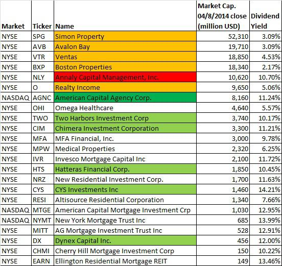 23 REITs in different sectors, ordered by market cap. as of August 4th. (Source: Google Finance)