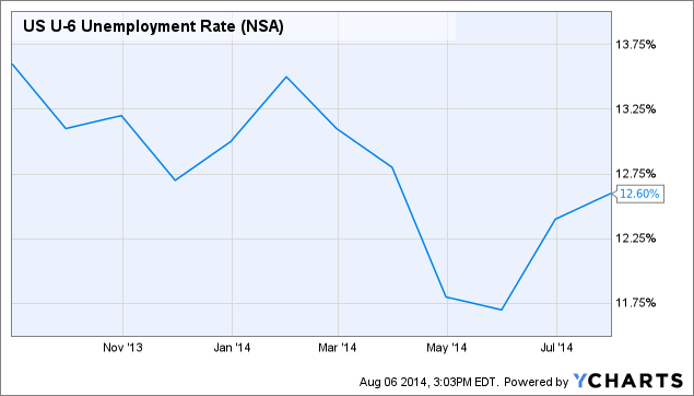 US U-6 Unemployment Rate Chart