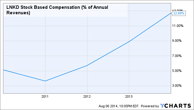 LNKD Stock Based Compensation (% of Annual Revenues) Chart