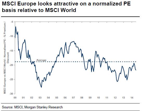 MSCI Europe looks attractive