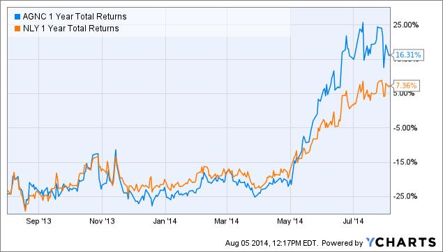 AGNC 1 Year Total Returns Chart
