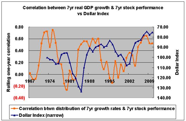 Medium-term GDP growth & medium-term stock correlation vs dollar index 1973-2010