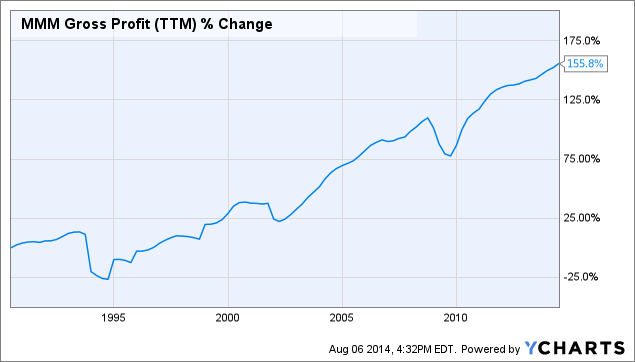 MMM Gross Profit (<a href=