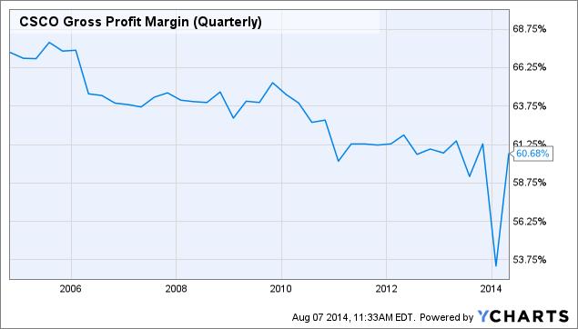 CSCO Gross Profit Margin (Quarterly) Chart