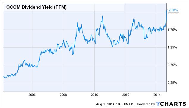 QCOM Dividend Yield (<a href=