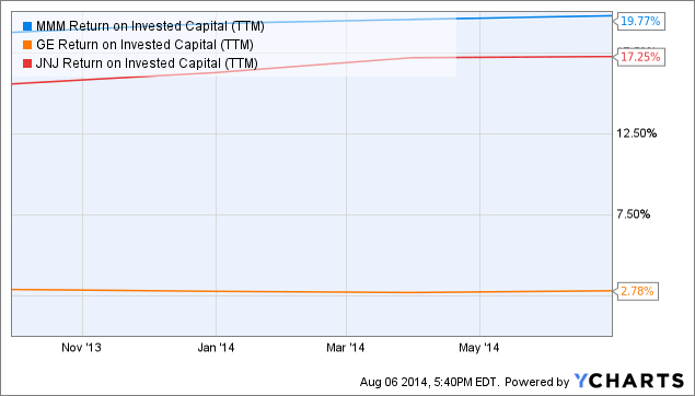 MMM Return on Invested Capital Chart