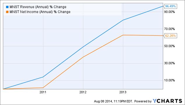 MNST Revenue (Annual) Chart