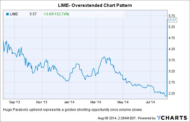 LIME Chart