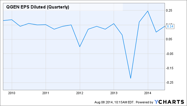 QGEN EPS Diluted (Quarterly) Chart