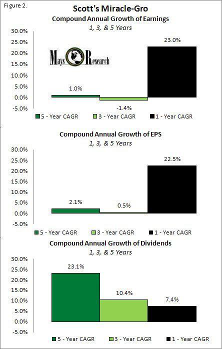 SMG CAGR Earnings EPS Dividends 1-5 yrs