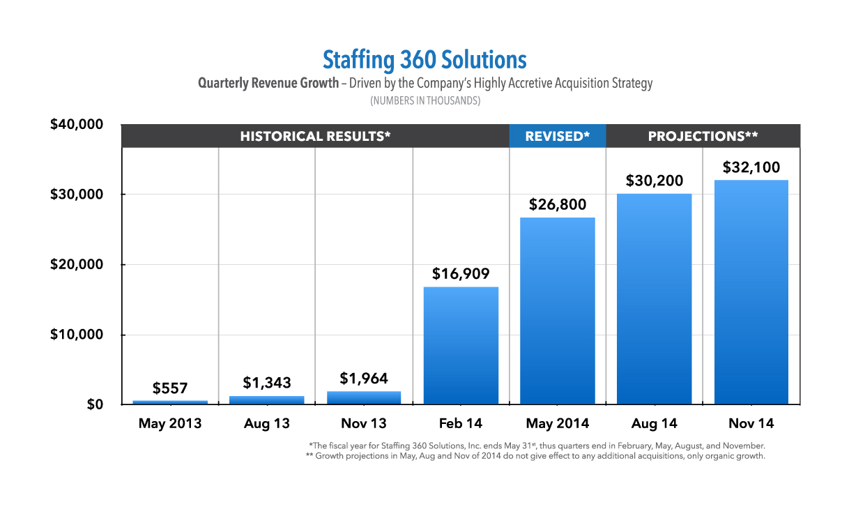 What Is Annualized Staffing?