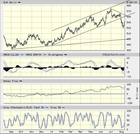 Dow Utilties Aug. 8.