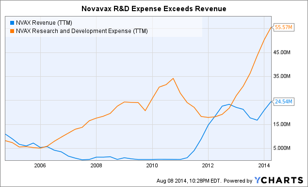 NVAX Revenue (<a href=