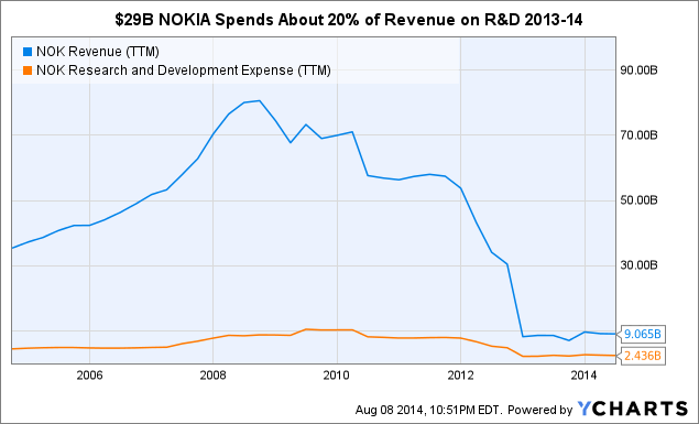NOK Revenue Chart