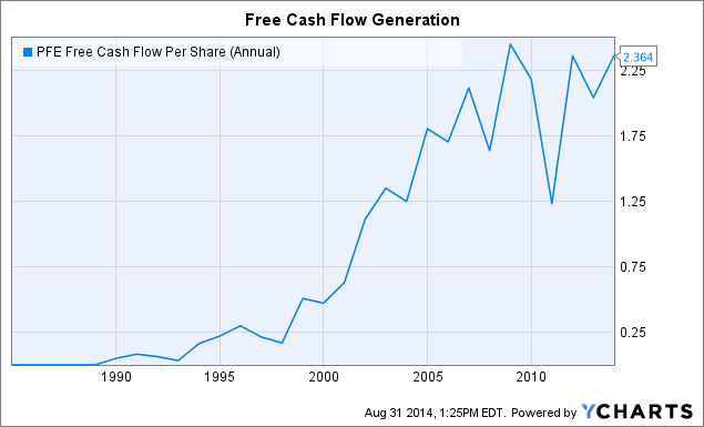 PFE Free Cash Flow Per Share (Annual) Chart