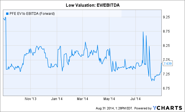 PFE EV to EBITDA (Forward) Chart