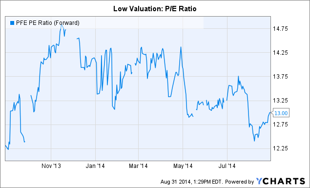 PFE PE Ratio (Forward) Chart