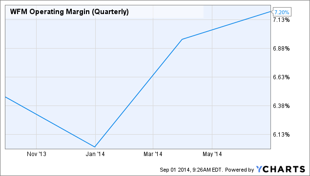 WFM Operating Margin (Quarterly) Chart