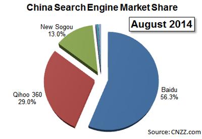 Martkanteile von Suchmaschinen in China