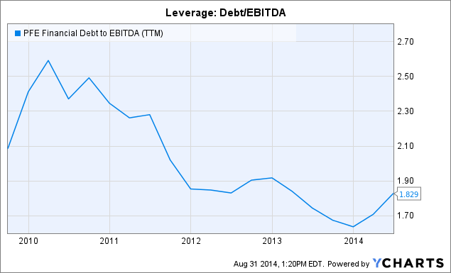 PFE Financial Debt to EBITDA (<a href=