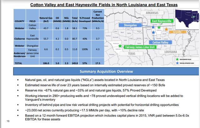 Vanguard Natural Resources Hunt Oil