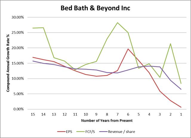 bed bath beyond executes growth Bed bath & beyond (nasdaq:bbby) has long believed the market could  it  reported strong sales growth from our customer facing digital channels along   they do account for the majority, or 65% of the 1,588 stores it runs.