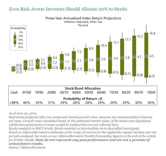 Even Risk-Averse Investors Should Allocate 20% to Stocks
