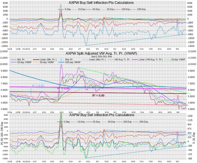 AXPW Intra-day Statistics Chart Test IP Calculations 20140919