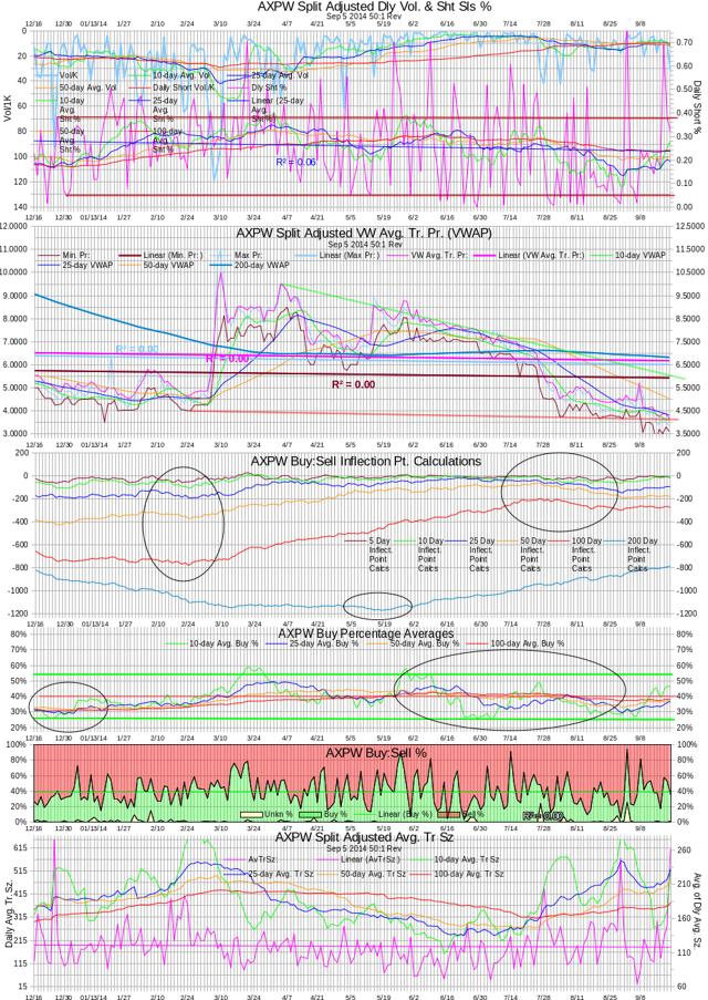 AXPW Intra-day Statistics Chart 20140919