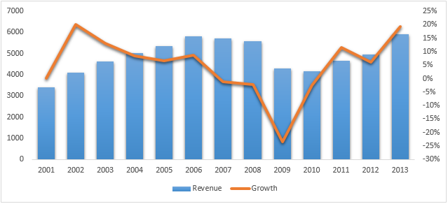 the growth of harley davidson company during the 1990s Harley-davidson - international growth outpacing domestic growth  during the 2014 us demo phase, the company has seen positive feedback on the more than 6800 demo riders saying the motorcycle .