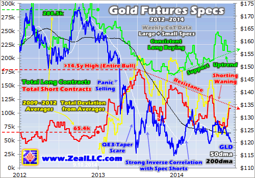 Heavy Gold And Silver Futures Shorting Is Actually Very Bullish