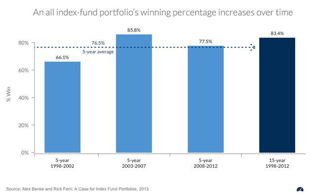 index fund portfolio