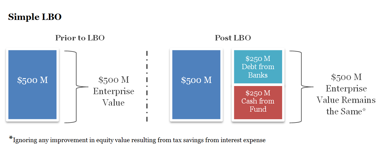 Illustrative Leveraged Buyout Example