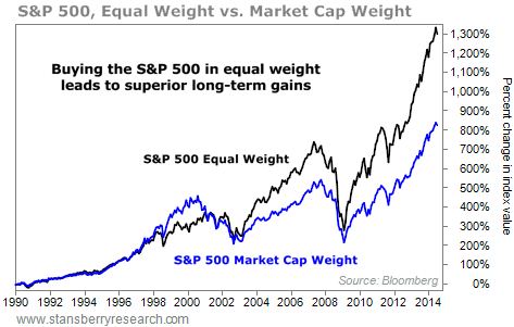 equal weight S&P 500 chart