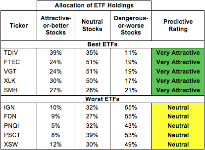 Best and worst information technology sector etfs mutual funds and