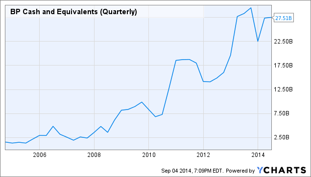 BP Cash and Equivalents (Quarterly) Chart