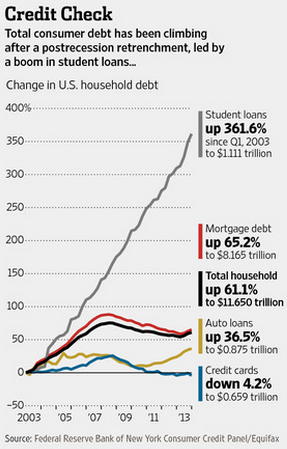 an argument about student debt over a modern college education Allow students to use need-based financial aid and work study programs to make college debt free the sanders plan would require public colleges and universities to meet 100% of the financial needs of the lowest-income students.