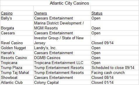 Atlantic City Casinos List