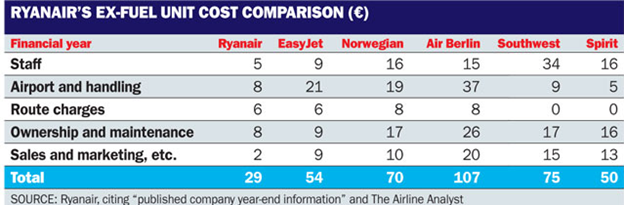 pricing strategy in airline industry comparison between easyjet and british airways Comparisons to be made between airlines in the same region but, due to large differences in cost structures and stage lengths, should not be used to compare the.