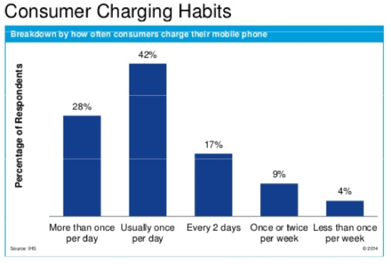 Charging.Habits