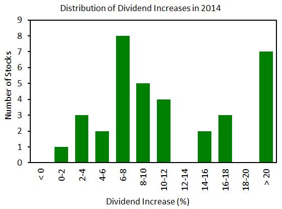 the dividend machine portfolio