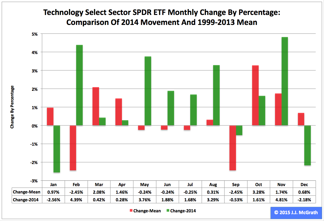 spdr sector etf select xlk technology chart