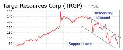 Price Chart for Targa Resources