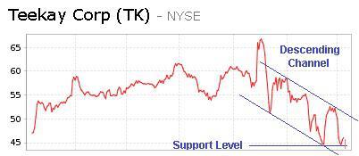 Teekay Corp (NYSE:<a href='http://seekingalpha.com/symbol/tk' title='Teekay Corporation'>TK</a>)