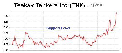 Teekay Tankers Ltd (NYSE:<a href='http://seekingalpha.com/symbol/tnk' title='Teekay Tankers Ltd'>TNK</a>)