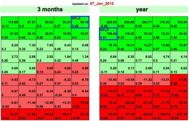 nflx stock prediction